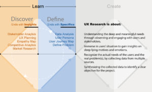 UX Research Phases